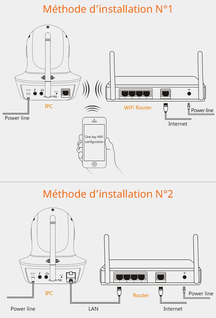 Méthode d'installation caméra Ip